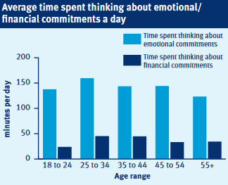 time thinking about financial commitments